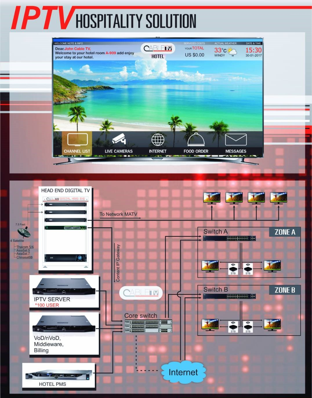 IPTV for Hospital and Hotel and Tower